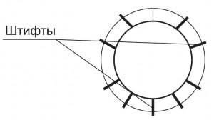 Круглое сечение воздуховода