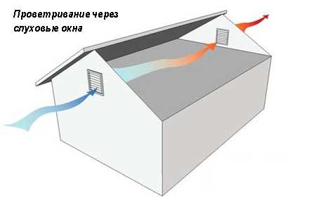 Наиболее давний способ вентиляции чердака подразумевает наличие так называемых слуховых окон.